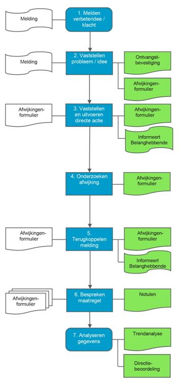 Beroepsregistratie Archeologie Nederland